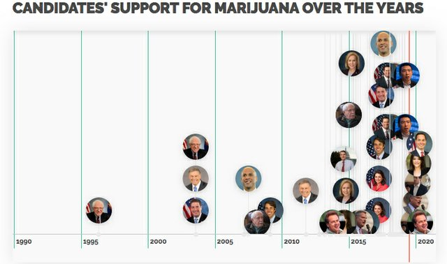 CannabisTwo-Timeline.jpg