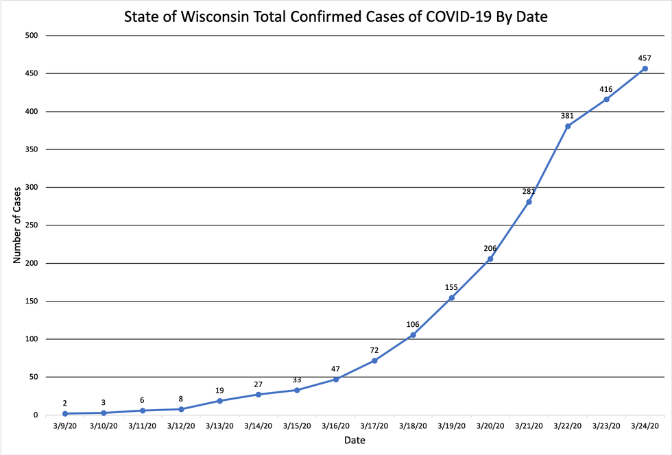 Wisconsin Department of Health Services Updates Confirmed ...