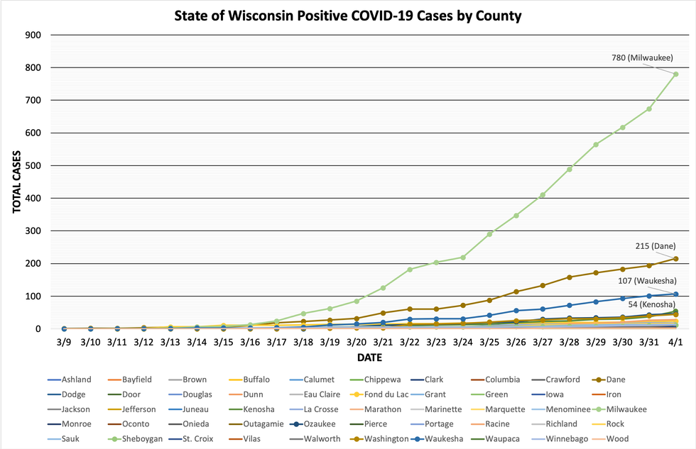 1,550 Confirmed Cases of COVID-19 in Wisconsin; 24 Deaths ...
