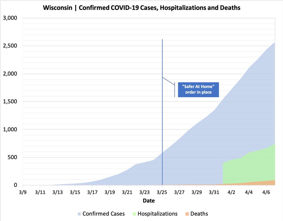 2,578 Confirmed Cases of COVID-19 in Wisconsin; 92 Deaths ...