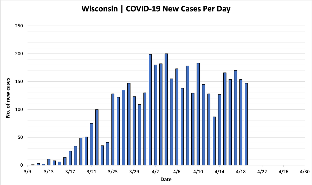 4,346 Confirmed Cases of COVID-19 in Wisconsin; 220 Deaths ...