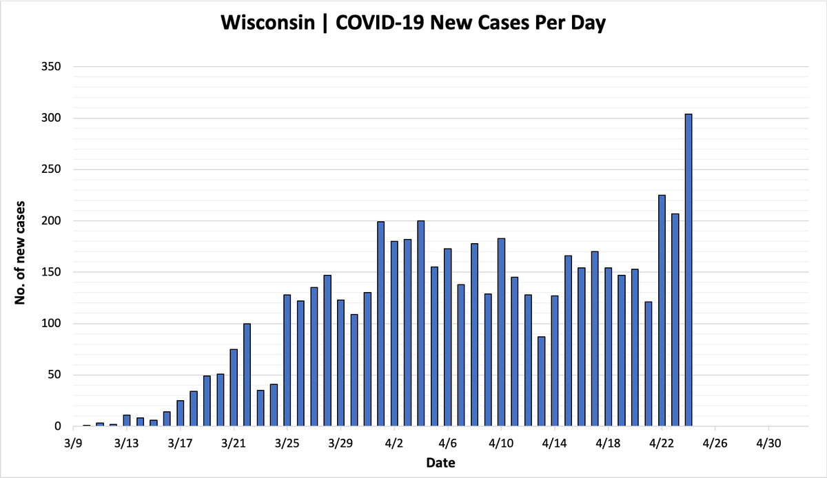 Brown County Continues Sharp Increase in COVID-19 Cases ...