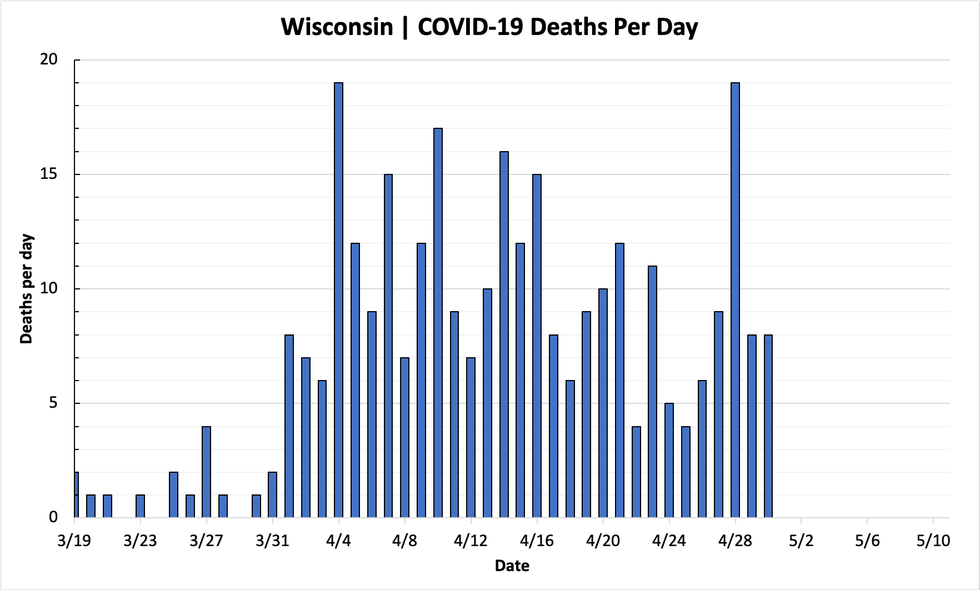 334 New Confirmed Cases of COVID-19 in Wisconsin; 8 Deaths ...