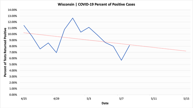 percent_positive_cases_05082020.png