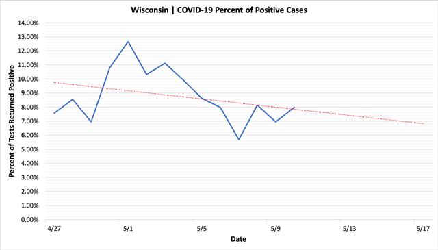percent_positive_cases_05102020.png