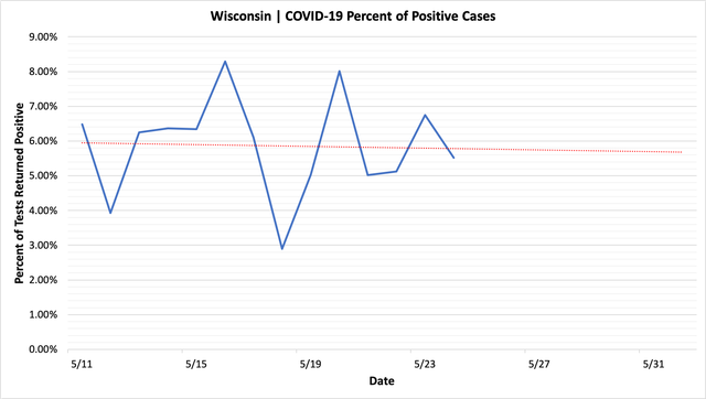percent_positive_cases_05242020.png