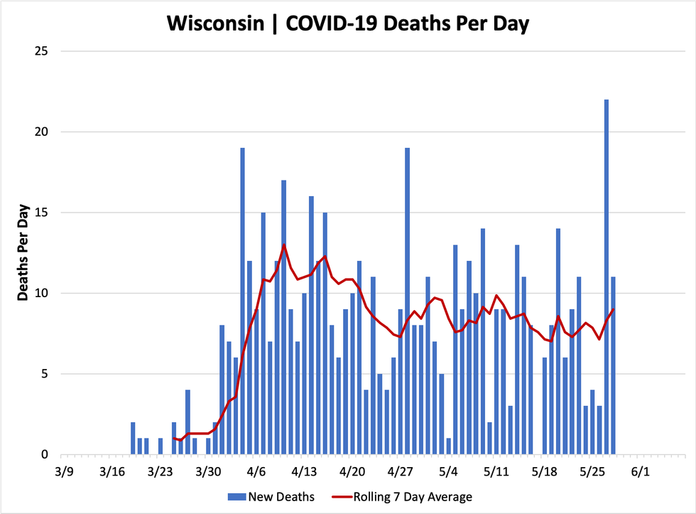 512 New COVID-19 Cases in Wisconsin, 11 Deaths - Shepherd ...