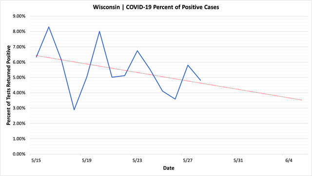 percent_positive_cases_05282020.png