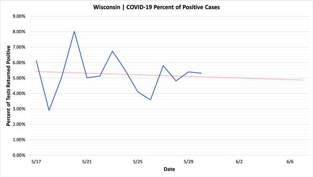 percent_positive_cases_05302020.png