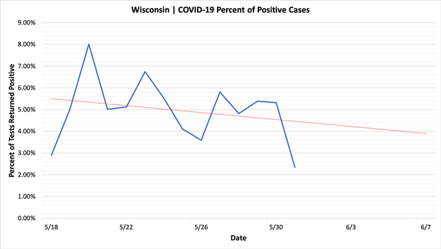 percent_positive_cases_05312020.png