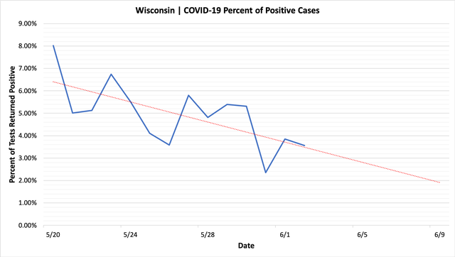 percent_positive_cases_06022020.png