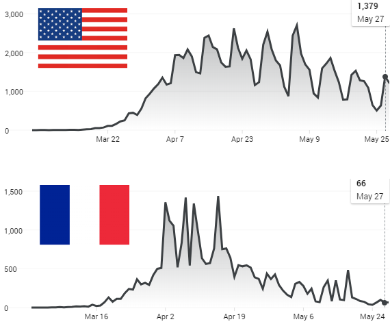New daily deaths in US and France.png