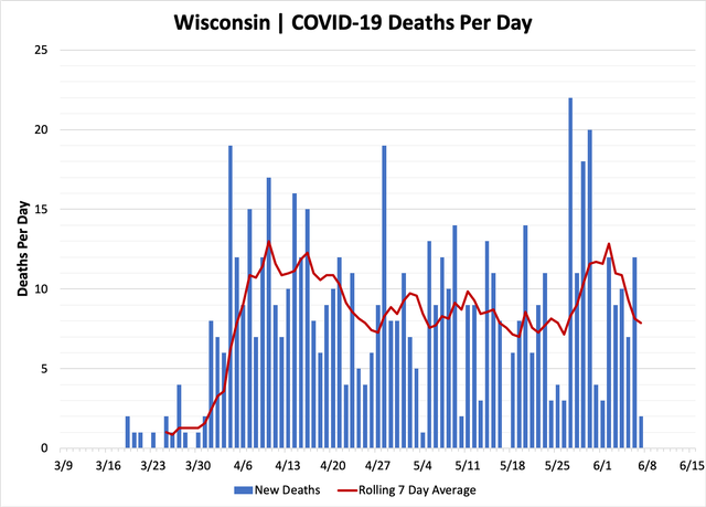 chart-deaths-06072020.png