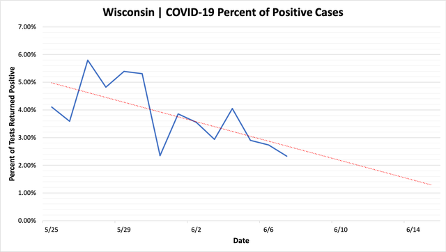 percent_positive_cases_06072020.png