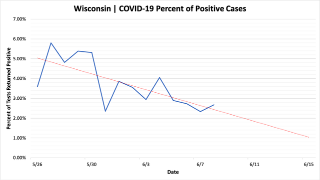 percent_positive_cases_06082020.png