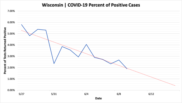percent_positive_cases_06092020.png