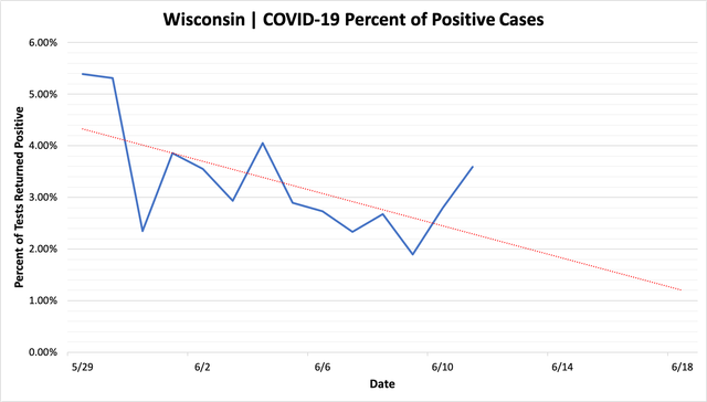 percent_positive_cases_06112020.png