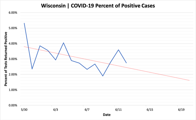 percent_positive_cases_06122020.png