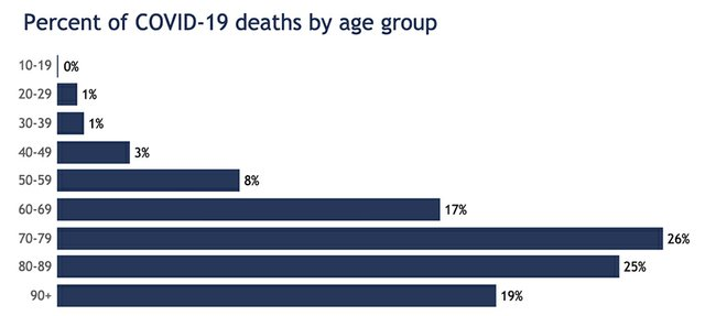 chart-deathsbyage-06122020.jpg