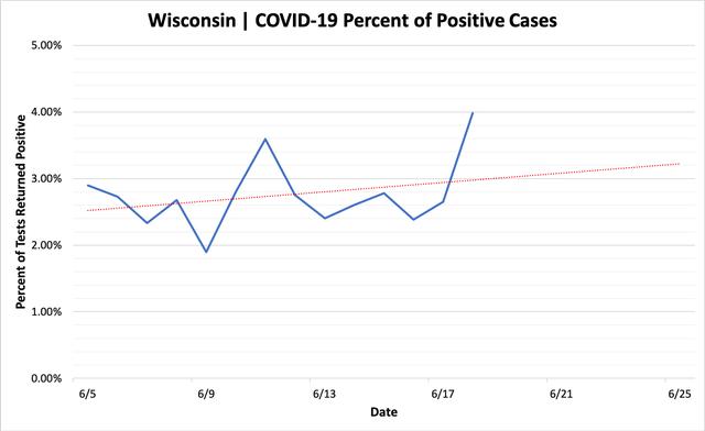percent_positive_cases_06182020.png