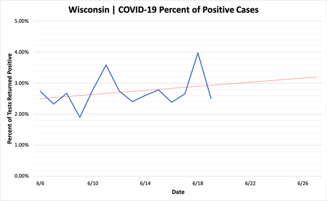 percent_positive_cases_06192020.png
