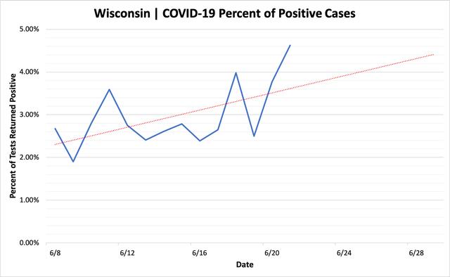 percent_positive_cases_06212020.png