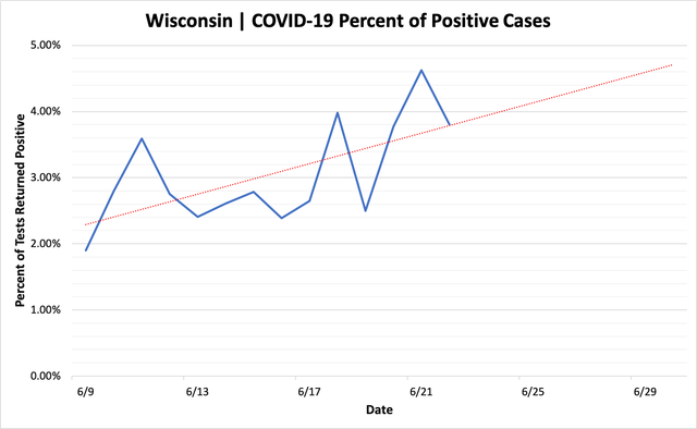 percent_positive_cases_06222020.png