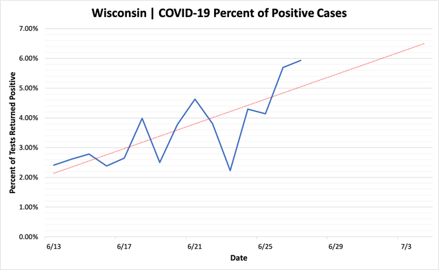 percent_positive_cases_06272020.png
