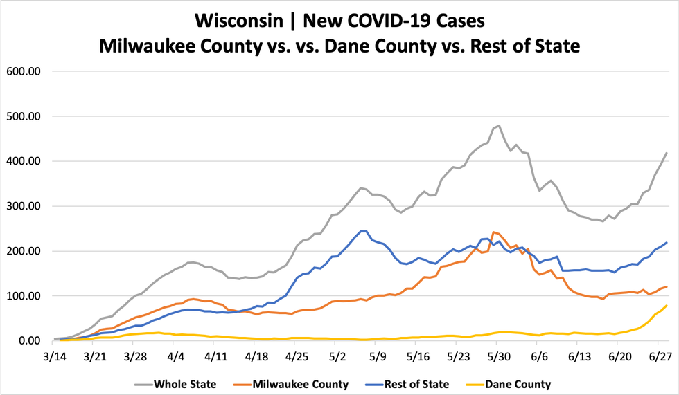 Wisconsin cases go up 457, no new deaths
