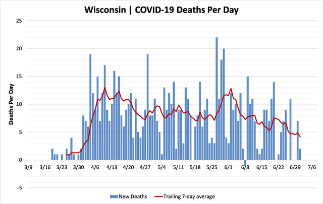 chart-deaths-07012020.png