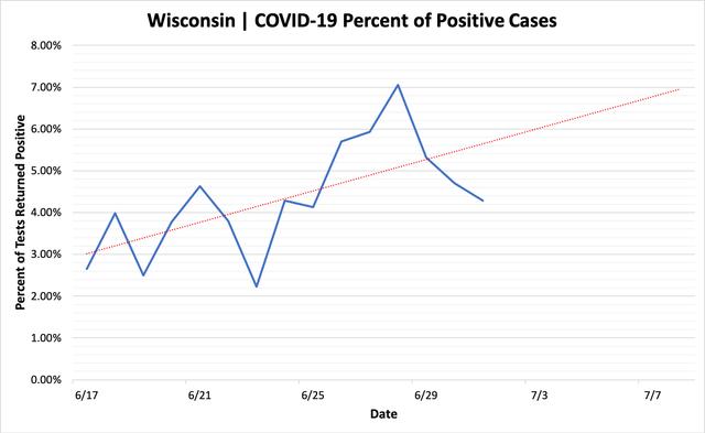 percent_positive_cases_07012020.png