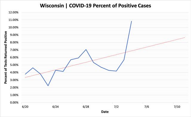 percent_positive_cases_07042020.png