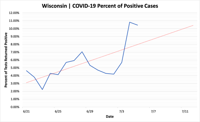 percent_positive_cases_07052020.png