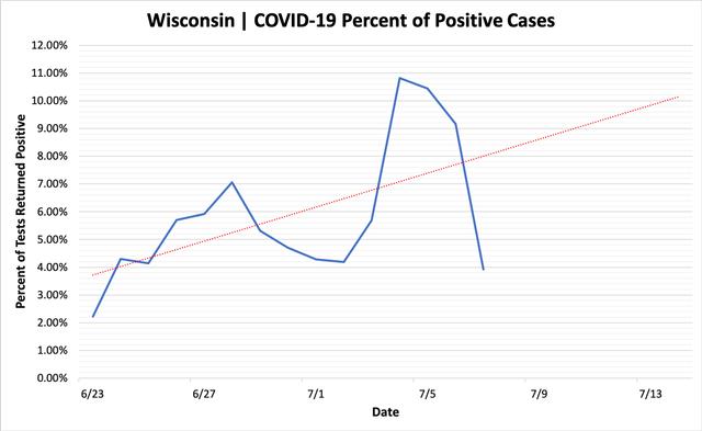 percent_positive_cases_07072020.png