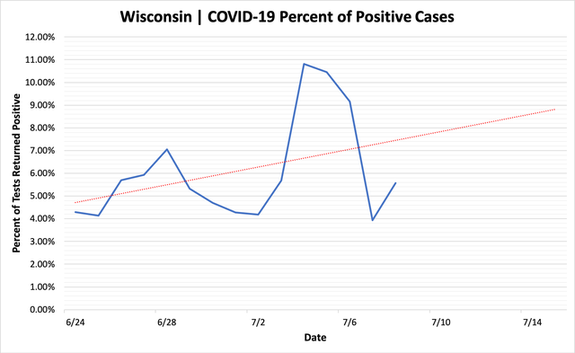percent_positive_cases_07082020.png
