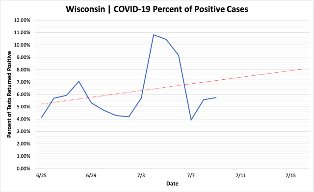 percent_positive_cases_07092020.png