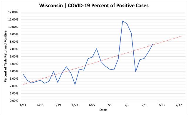percent_positive_cases_07112020.png
