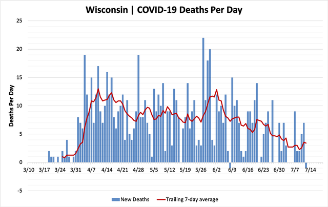 chart-deaths-07122020.png