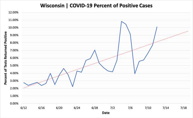 percent_positive_cases_07122020.png