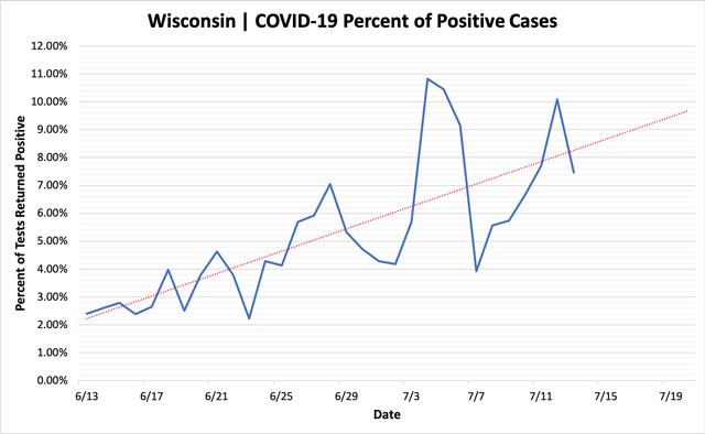 percent_positive_cases_07132020.png