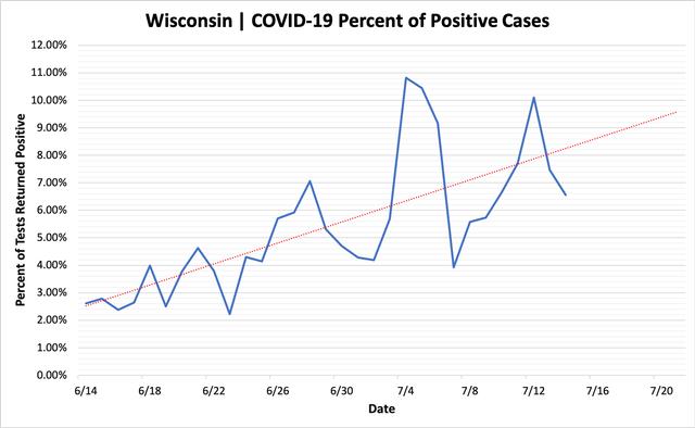 percent_positive_cases_07142020.png