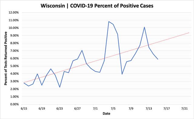percent_positive_cases_07152020.png
