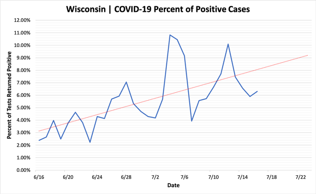 percent_positive_cases_07162020.png