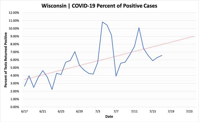 percent_positive_cases_07172020.png