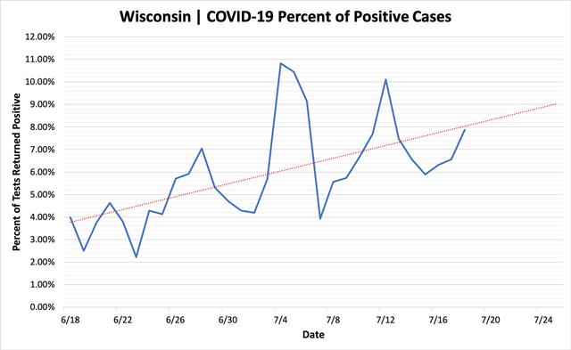 percent_positive_cases_07182020.png