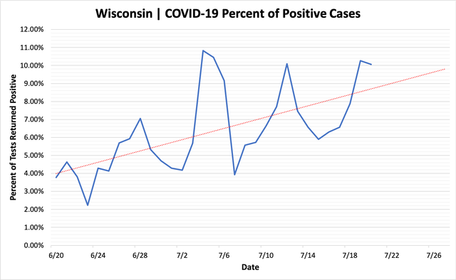 percent_positive_cases_07202020.png