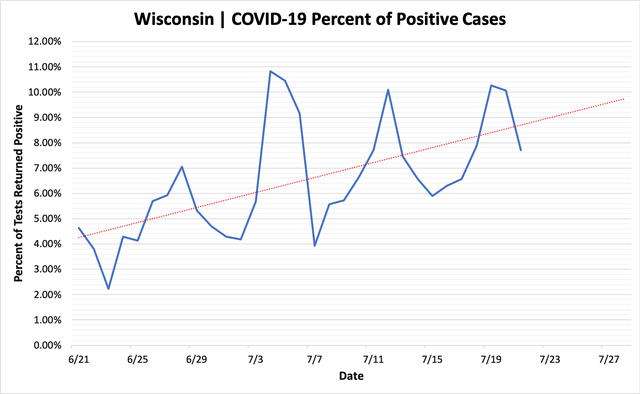percent_positive_cases_07212020.png