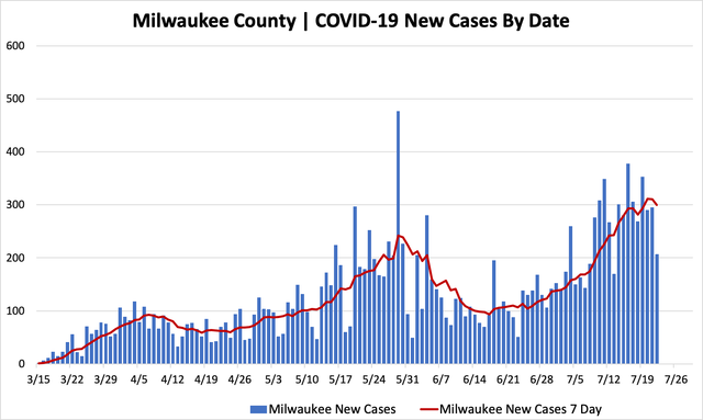 07222020_mkecountycases.png