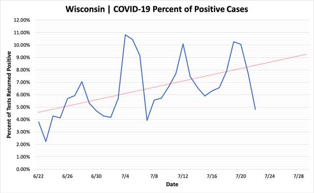 percent_positive_cases_07222020.png