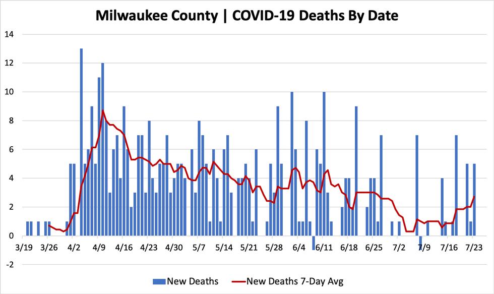 Wisconsin reports 1,018 new cases of coronavirus Friday